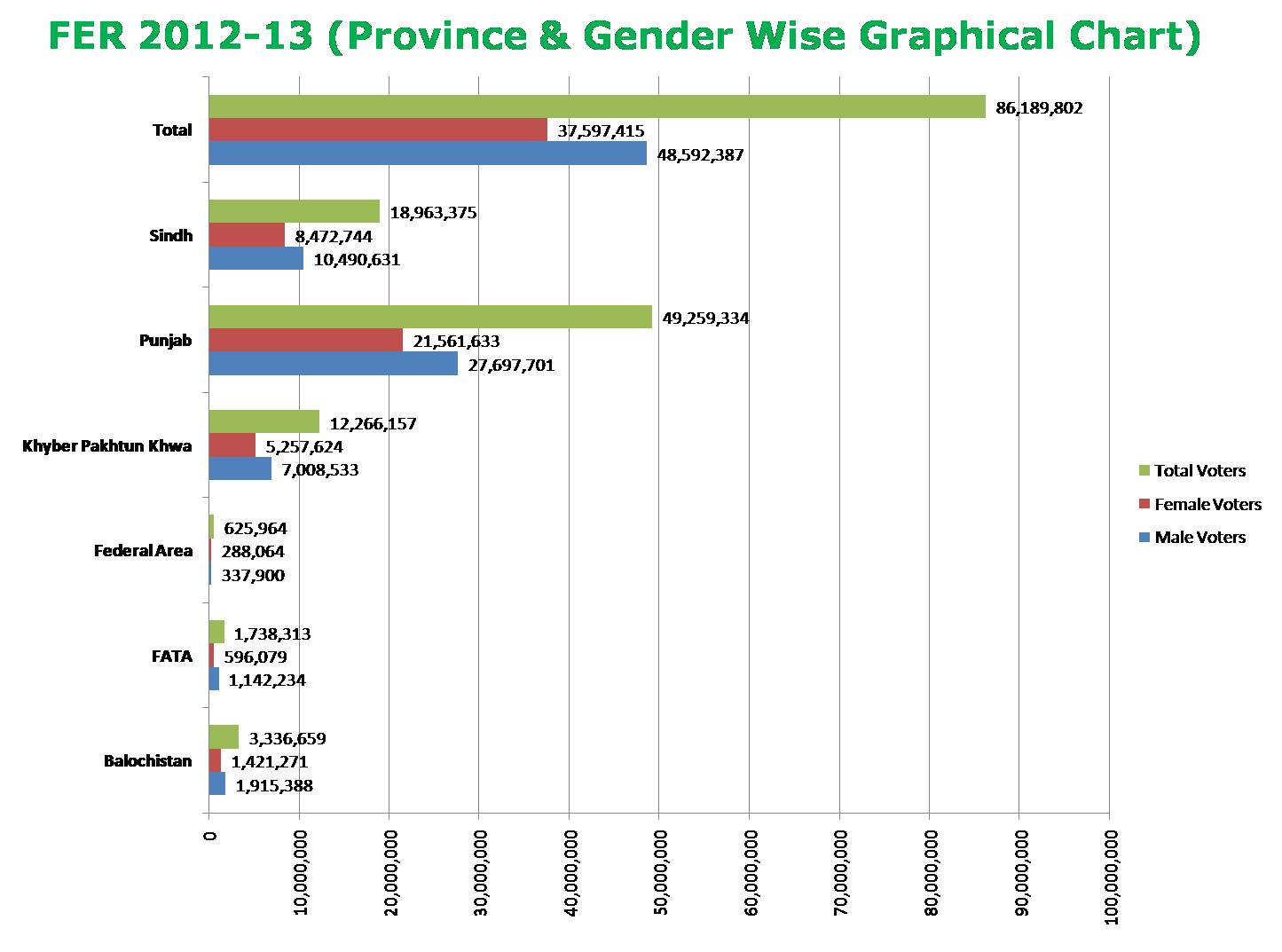 FER 2012 & 2013 Province & Gender wise Graphical Chart